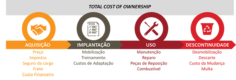 Total-Costs-Ownership---ILOS-Insights